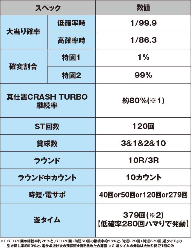 ぱちんこ 新・必殺仕置人TURBOのスペック表