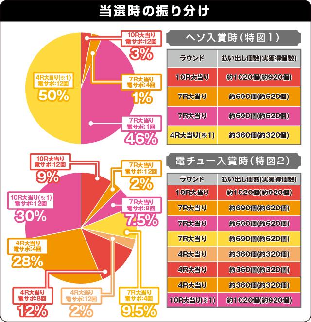 P白魔女学園 オワリトハジマリ~赤き騎士団Ver.~の振り分け表