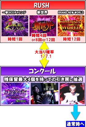 P白魔女学園 オワリトハジマリ~赤き騎士団Ver.~のゲームフロー