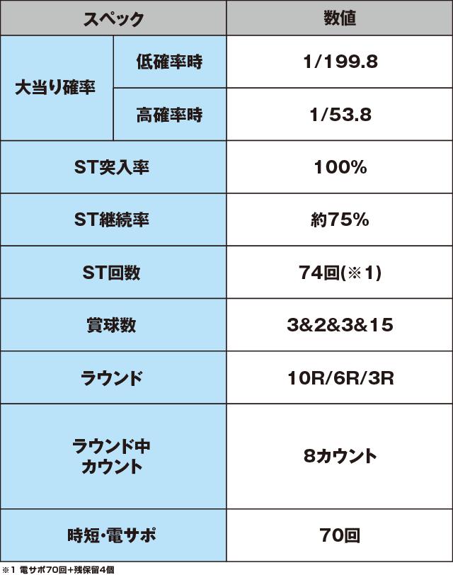 Pスーパー海物語IN JAPAN2金富士 319Ver.のスペック表