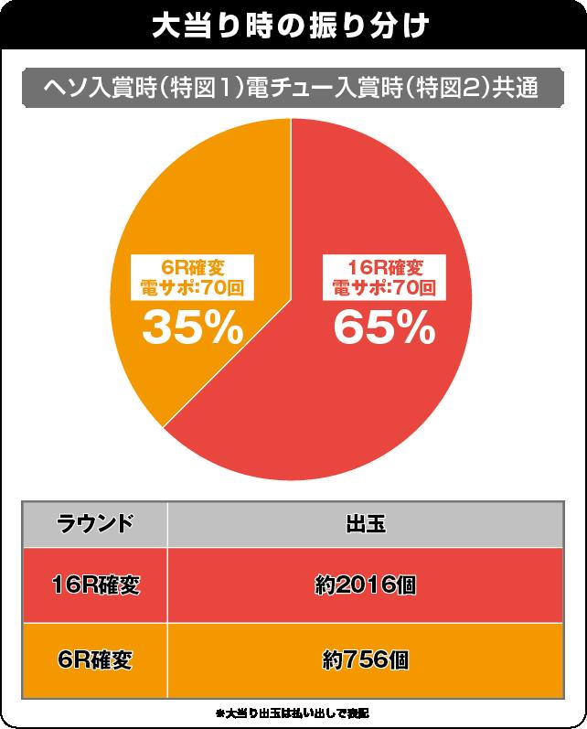 CRスーパー海物語IN JAPAN 金富士バージョン 319ver.の振り分け表