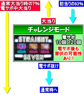 PストレートセブンDX-Hのゲームフロー