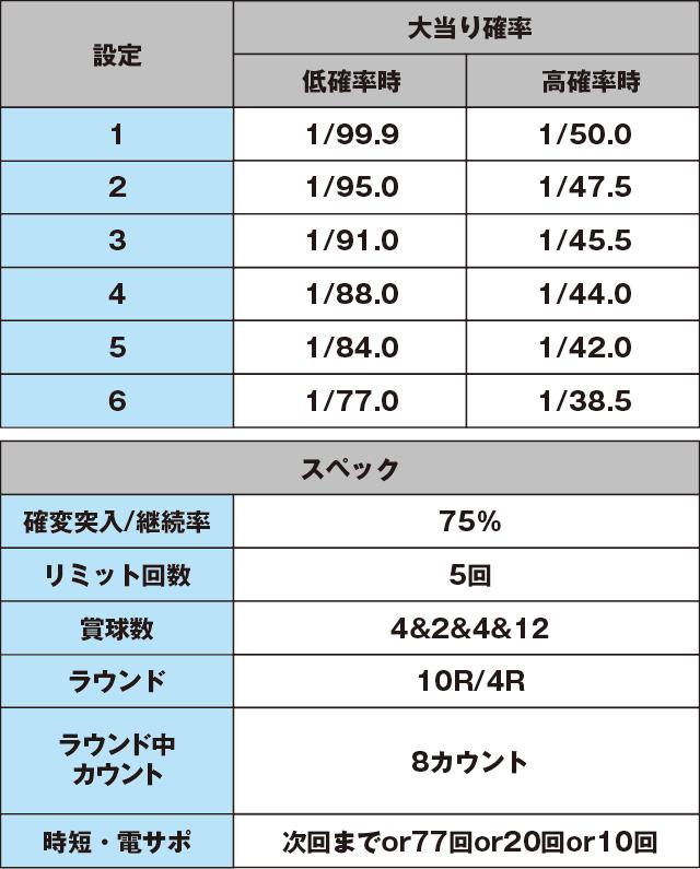 PストレートセブンDX-Hのスペック表