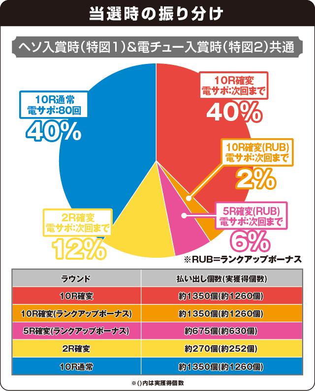 Pスーパー海物語 IN JAPAN2の振り分け表