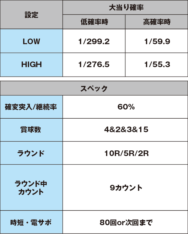 Pスーパー海物語 IN JAPAN2のスペック表