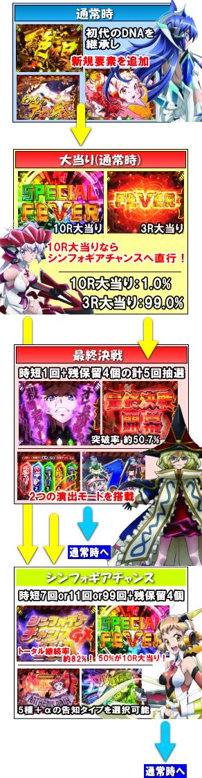 Pフィーバー戦姫絶唱シンフォギア2のゲームフロー