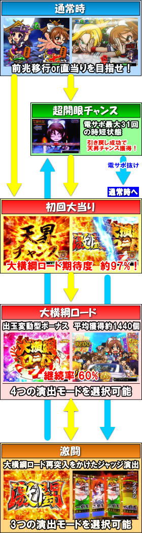 P天昇!姫相撲のゲームフロー
