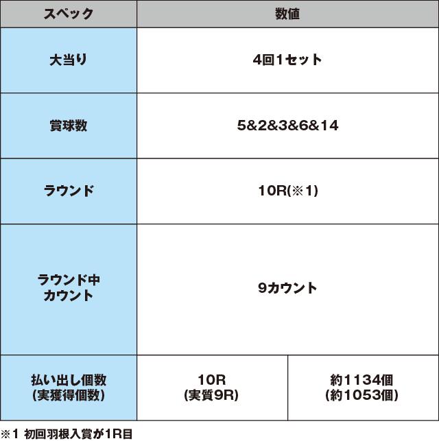Pトキオブラック4500のスペック表