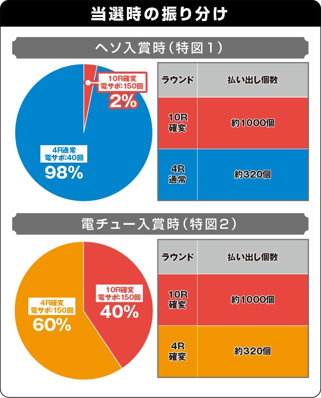 ぱちんこ ウルトラセブン2 Light Versionの振り分け表