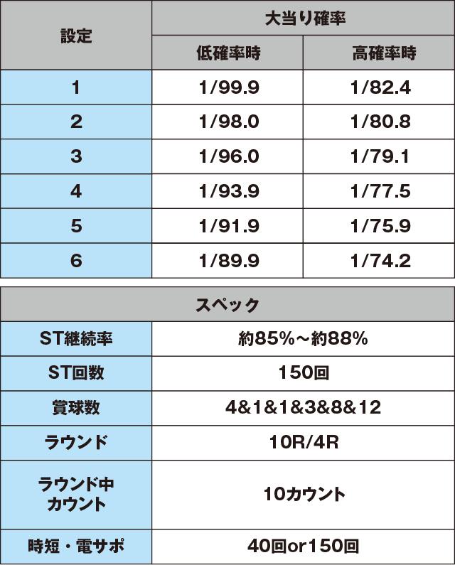 ぱちんこ ウルトラセブン2 Light Versionのスペック表