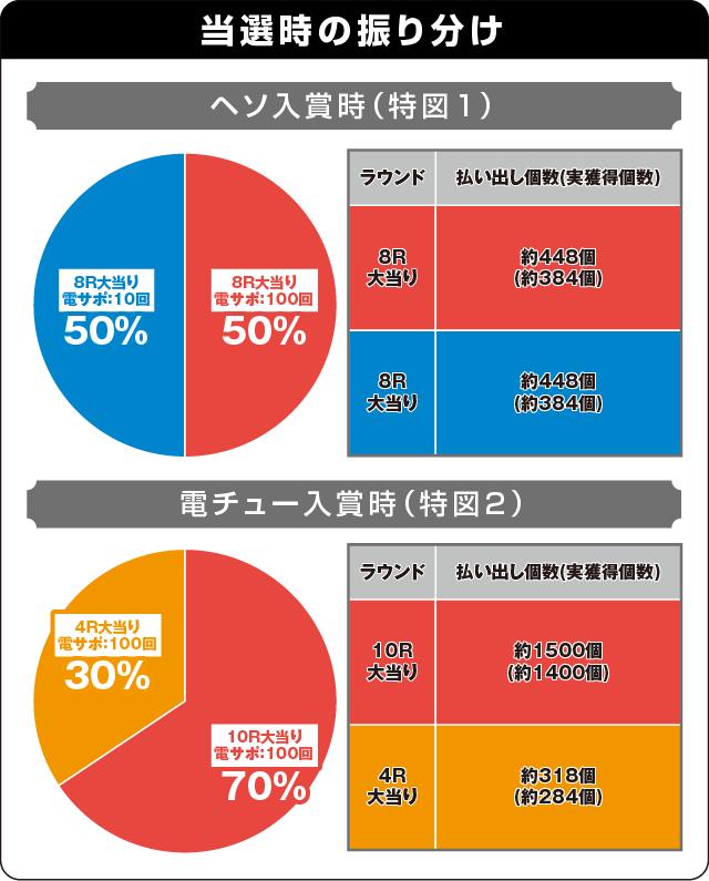 ぱちんこ ウルトラ6兄弟の振り分け表