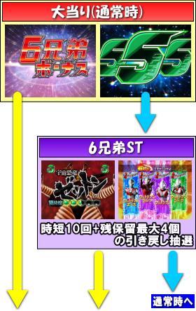 ぱちんこ ウルトラ6兄弟のゲームフロー