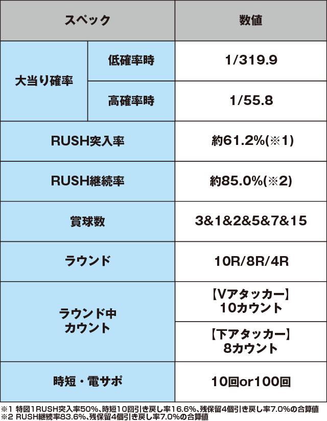 ぱちんこ ウルトラ6兄弟のスペック表