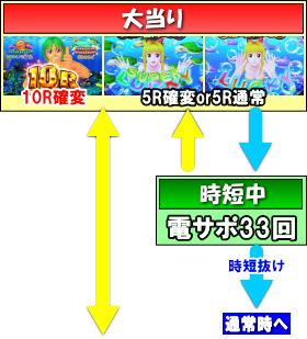 PA海物語3R2のゲームフロー