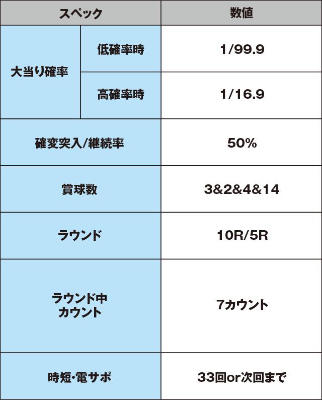 PA海物語3R2のスペック表
