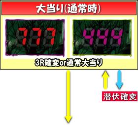 Pゾンビリーバボー~絶叫~S5‐T1のゲームフロー