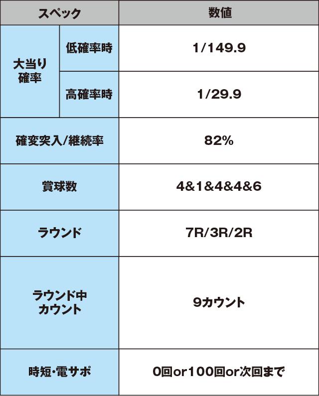 Pゾンビリーバボー~絶叫~S5‐T1のスペック表