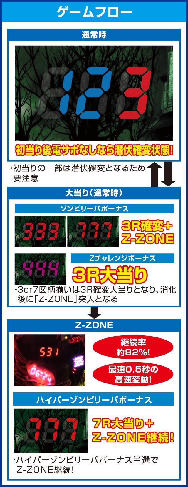 PゾンビリーバボーS4-T6のピックアップポイント