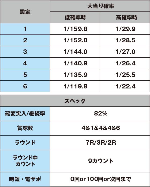PゾンビリーバボーS4-T6のスペック表