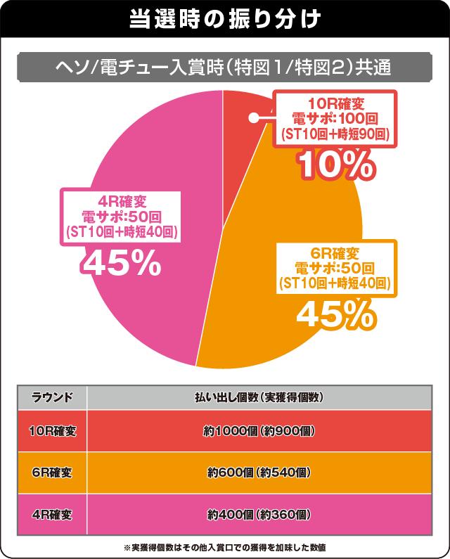 PAドラム海物語IN沖縄の振り分け表