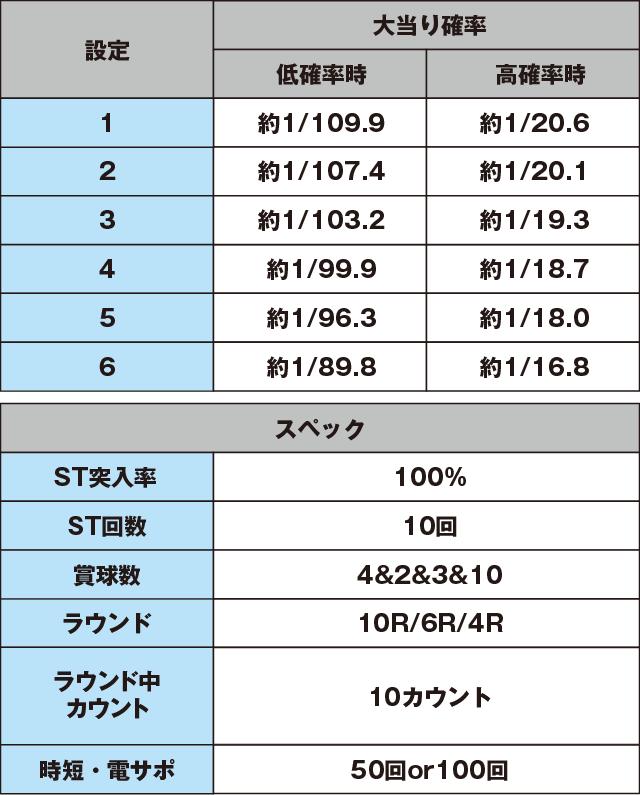 PAドラム海物語IN沖縄のスペック表