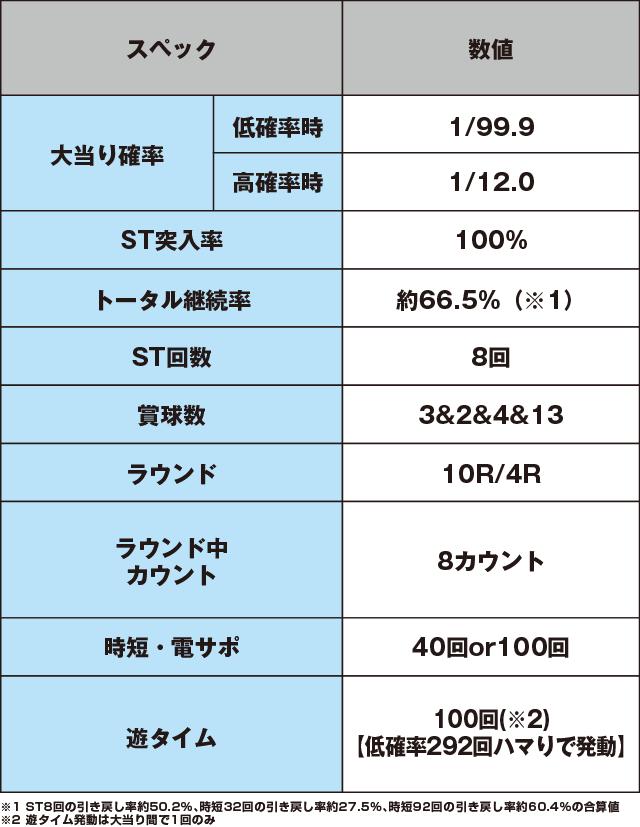 PフィーバークィーンⅡのスペック表
