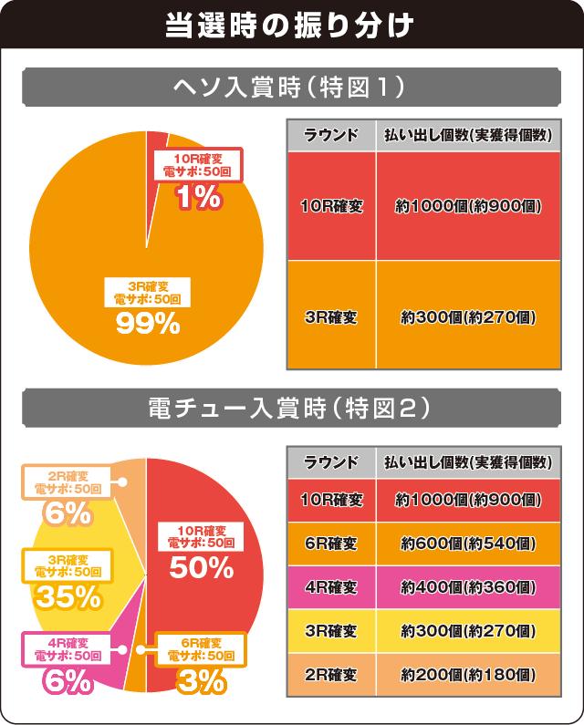 ぱちんこGⅠ優駿倶楽部遊タイム付の振り分け表