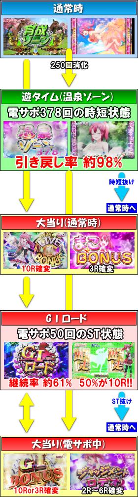 ぱちんこGⅠ優駿倶楽部遊タイム付のゲームフロー