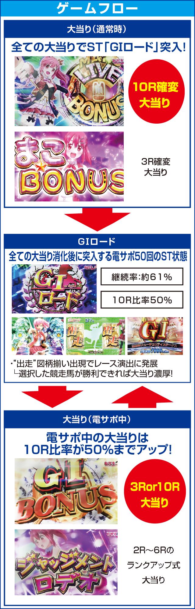 ぱちんこGⅠ優駿倶楽部遊タイム付のピックアップポイント