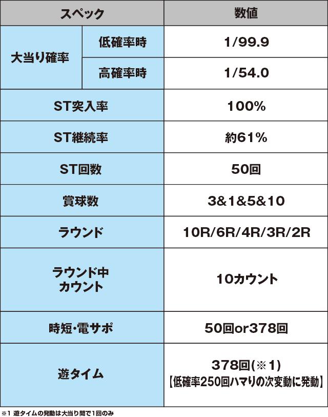 ぱちんこGⅠ優駿倶楽部遊タイム付のスペック表