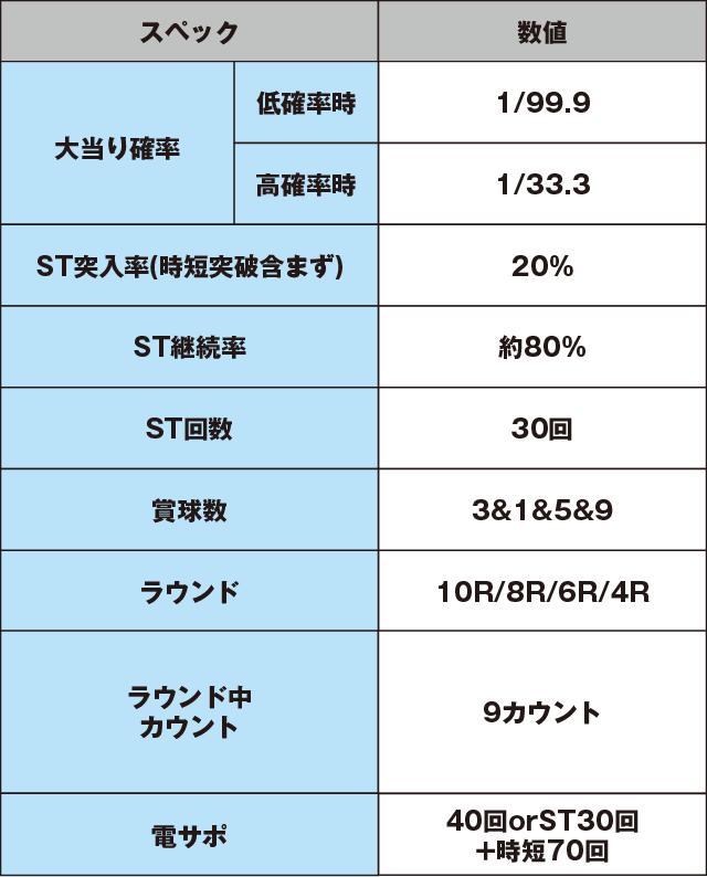 デジハネPAガオガオキング3のスペック表