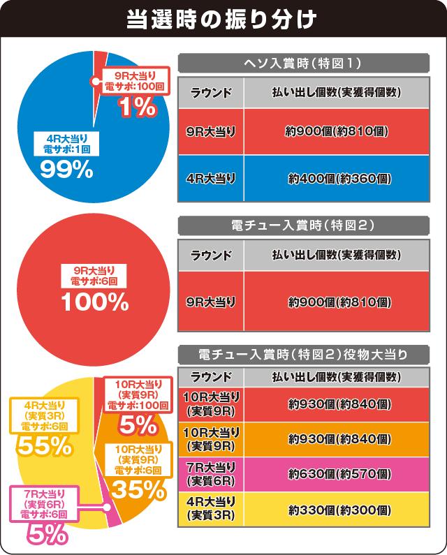 P義風堂々!!~兼続と慶次~2N-Xの振り分け表