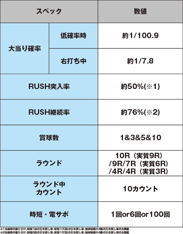 P義風堂々!!~兼続と慶次~2N-Xのスペック表