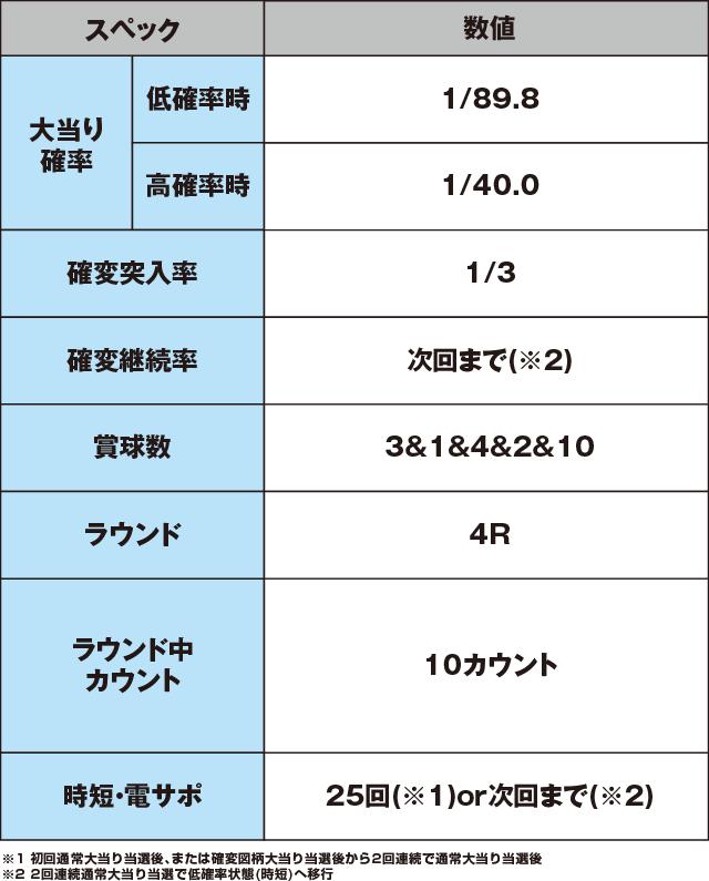 PA元祖大工の源さんのスペック表