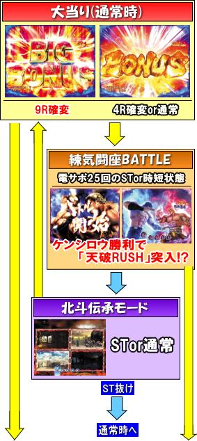 デジハネPA北斗の拳7 天破のゲームフロー