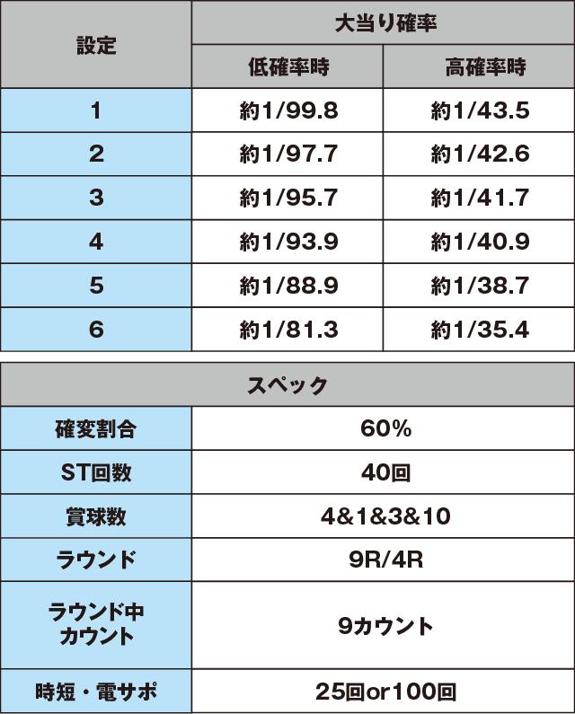 デジハネPA北斗の拳7 天破のスペック表