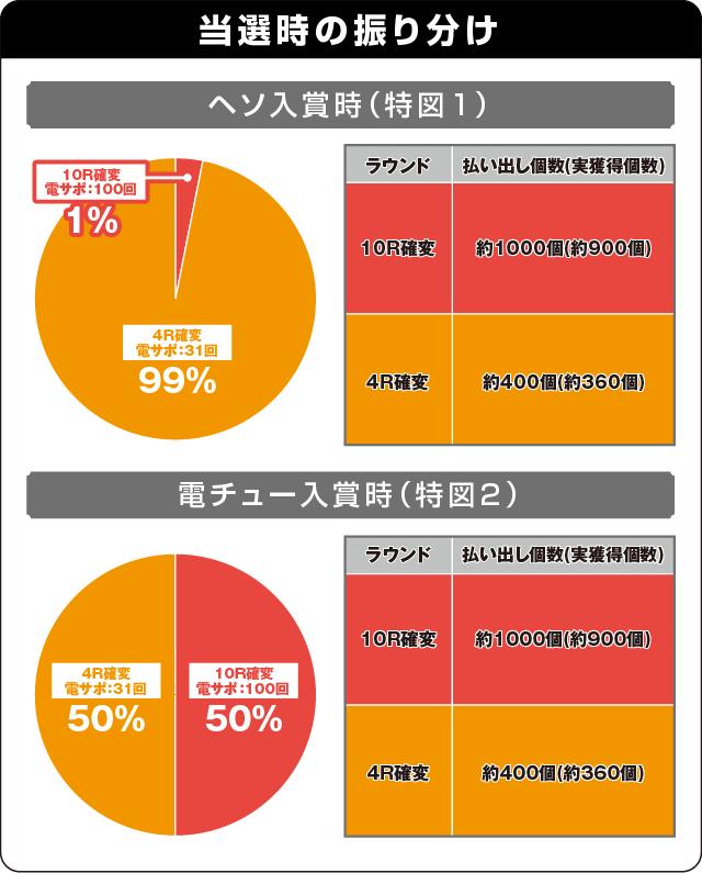 P一騎当千SS斬 呂蒙Ver.の振り分け表