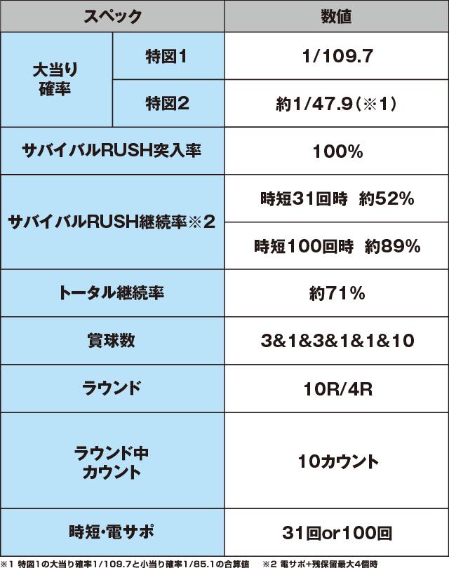 P一騎当千SS斬 呂蒙Ver.のスペック表