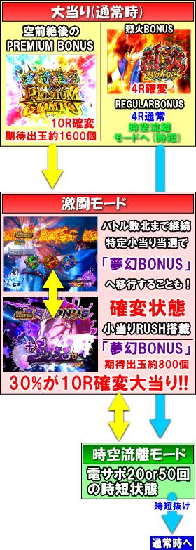 P烈火の炎3 甘デジのゲームフロー