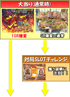 PA咲-Saki-阿知賀編 99バージョンのゲームフロー