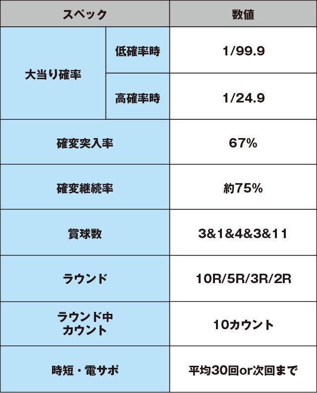 PA咲-Saki-阿知賀編 99バージョンのスペック表