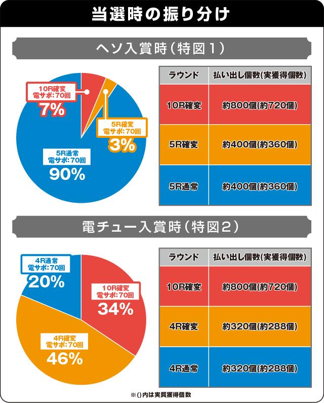 PA真・怪獣王ゴジラNL-K1の振り分け表
