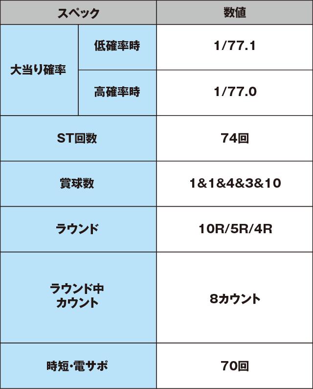 PA真・怪獣王ゴジラNL-K1のスペック表