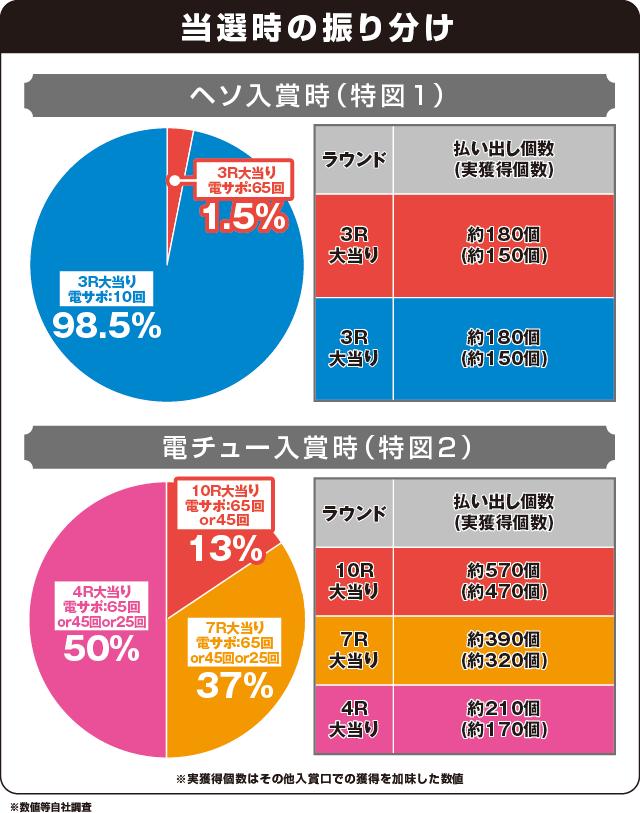 ぱちんこ 新鬼武者 狂鬼乱舞 Light Versionの振り分け表