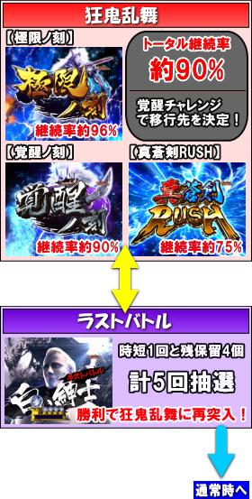 ぱちんこ 新鬼武者 狂鬼乱舞 Light Versionのゲームフロー