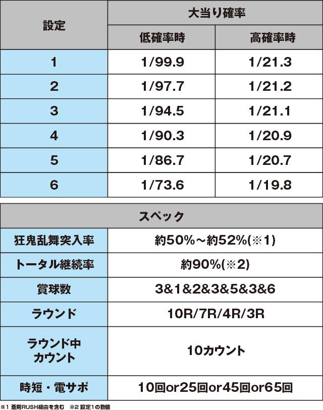 ぱちんこ 新鬼武者 狂鬼乱舞 Light Versionのスペック表