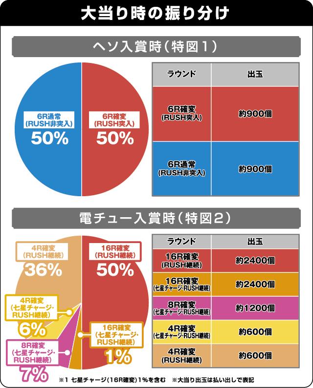 ぱちんこCR真・北斗無双の振り分け表