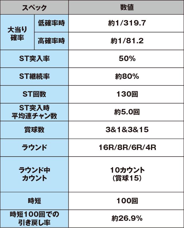 ぱちんこCR真・北斗無双のスペック表
