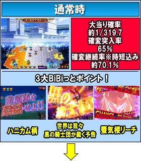 CRコードギアス 反逆のルルーシュ ~エンペラーロード~のゲームフロー