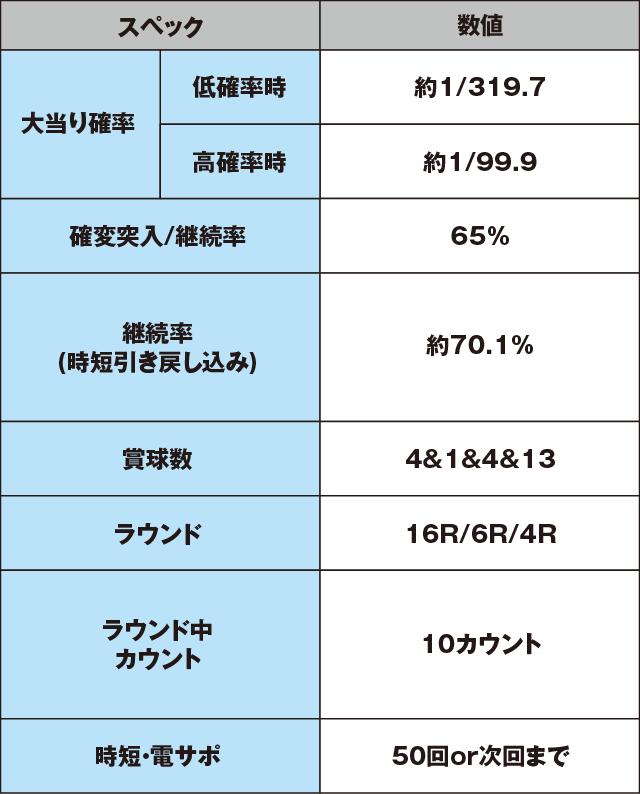 CRコードギアス 反逆のルルーシュ ~エンペラーロード~のスペック表